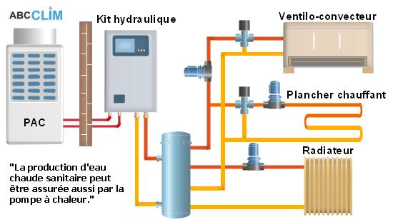 fonctionnement pompe à chaleur